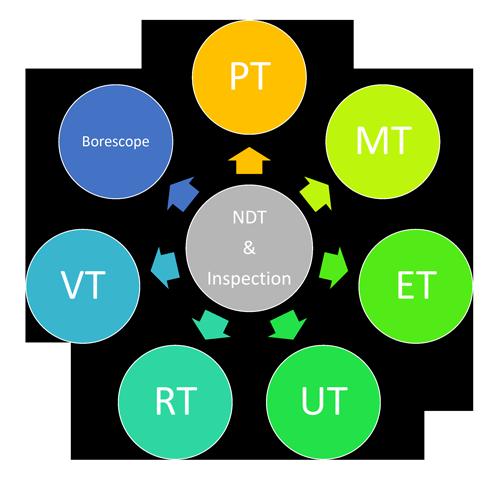 NDT Chart